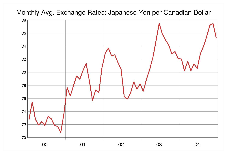 2000年から2004年までの5年間のカナダドル円のヒストリカルチャート