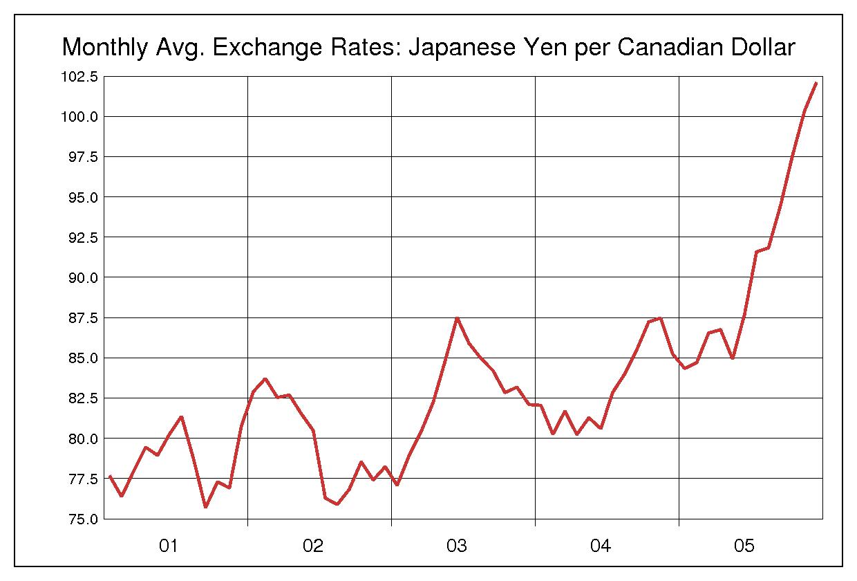 2001年から2005年までの5年間のカナダドル円のヒストリカルチャート