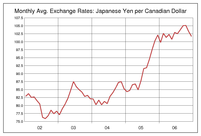2002年から2006年までの5年間のカナダドル円のヒストリカルチャート