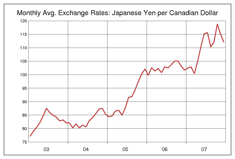 2003年から2007年までの5年間のカナダドル円のヒストリカルチャート