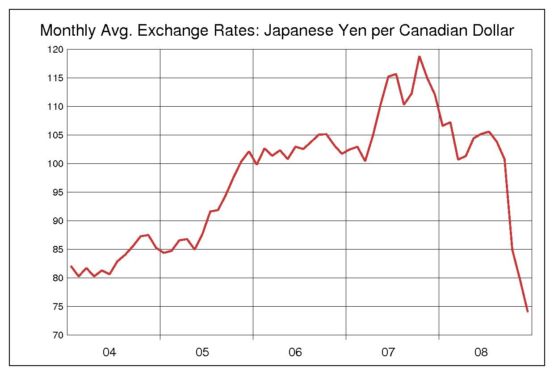 2004年から2008年までの5年間のカナダドル円のヒストリカルチャート