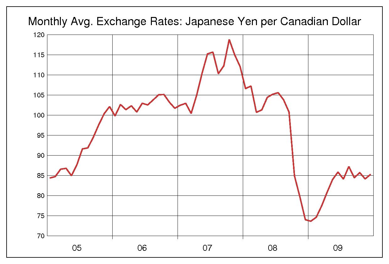 2005年から2009年までの5年間のカナダドル円のヒストリカルチャート