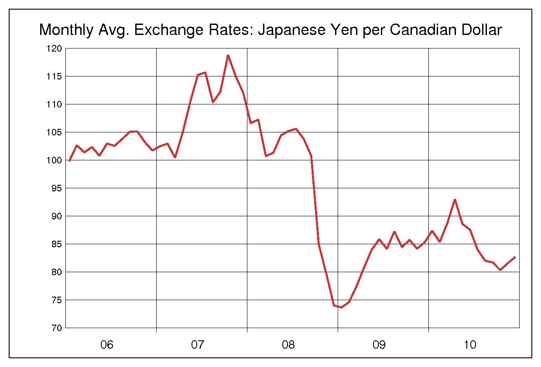 2006年から2010年までの5年間のカナダドル円のヒストリカルチャート