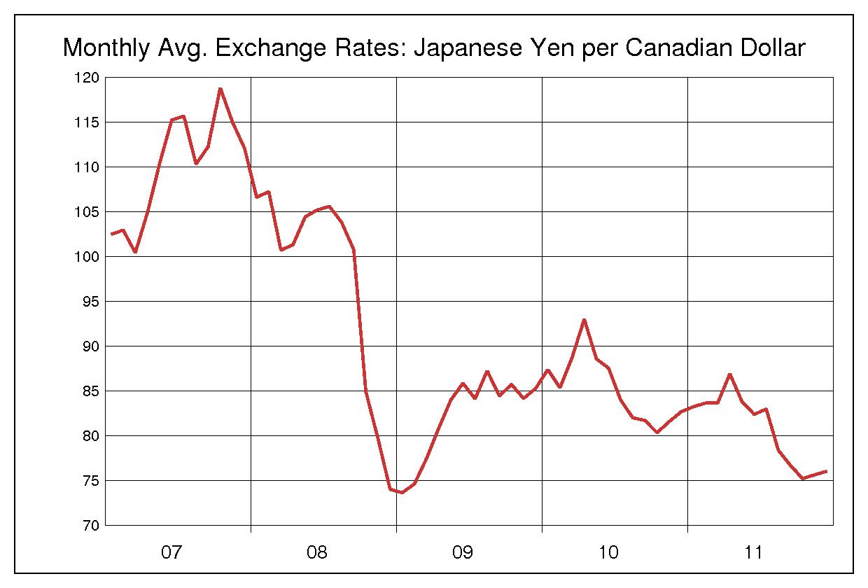 2007年から2011年までの5年間のカナダドル円のヒストリカルチャート