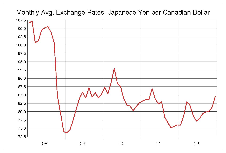 2008年から2012年までの5年間のカナダドル円のヒストリカルチャート