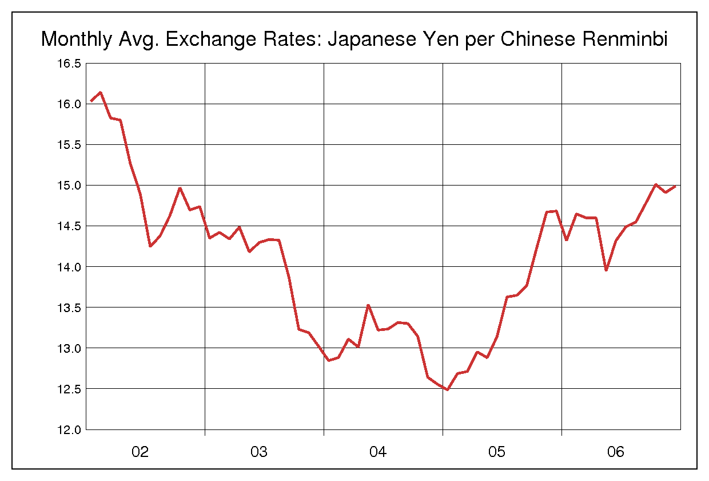 2002年から2006年までの5年間の人民元/日本円のヒストリカルチャート