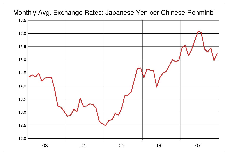 2003年から2007年までの5年間の人民元/日本円のヒストリカルチャート