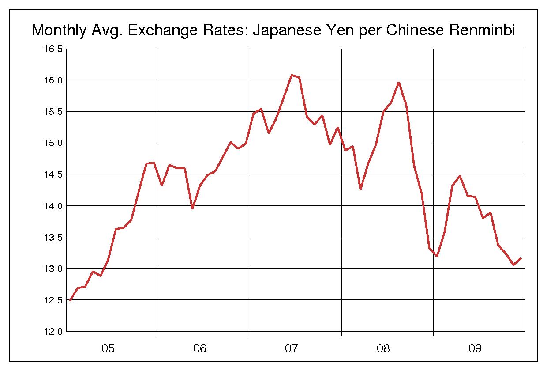 2005年から2009年までの5年間の人民元/日本円のヒストリカルチャート