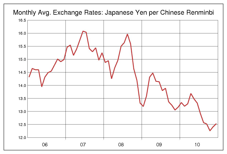 2006年から2010年までの5年間の人民元/日本円のヒストリカルチャート