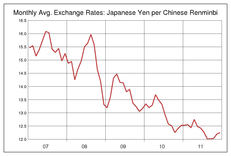 2007年から2011年までの5年間の人民元/日本円のヒストリカルチャート