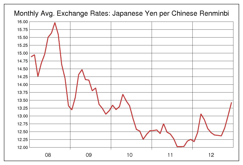 2008年から2012年までの5年間の人民元/日本円のヒストリカルチャート