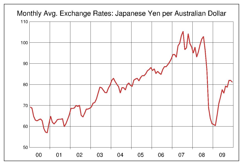 2000年から2009年まで10年間のオーストラリアドル対日本円のヒストリカルチャート