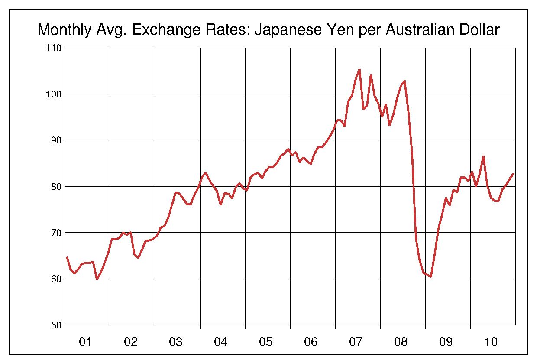 2001年から2010年まで10年間のオーストラリアドル対日本円のヒストリカルチャート