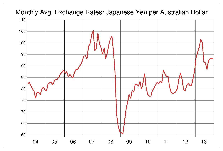 2004年から2013年まで10年間のオーストラリアドル対日本円のヒストリカルチャート