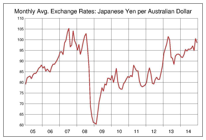 2005年から2014年まで10年間のオーストラリアドル対日本円のヒストリカルチャート