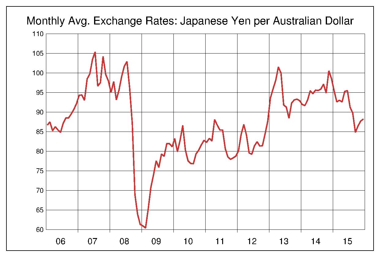 2006年から2015年まで10年間のオーストラリアドル対日本円のヒストリカルチャート