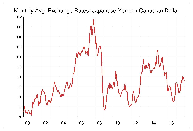 カナダ ドル 円 カナダ ドル / 日本 円【CADJPY】:外国為替