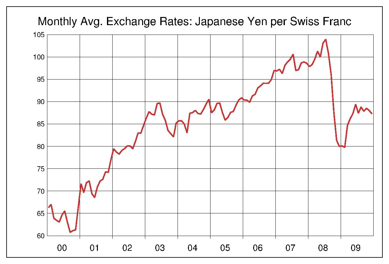 2000年から2009年まで10年間のスイスフラン対日本円のヒストリカルチャート