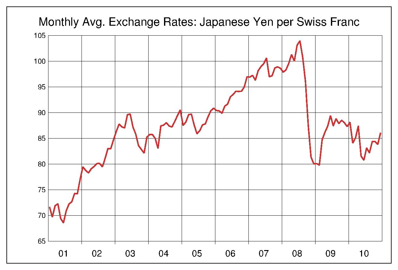2001年から2010年まで10年間のスイスフラン対日本円のヒストリカルチャート