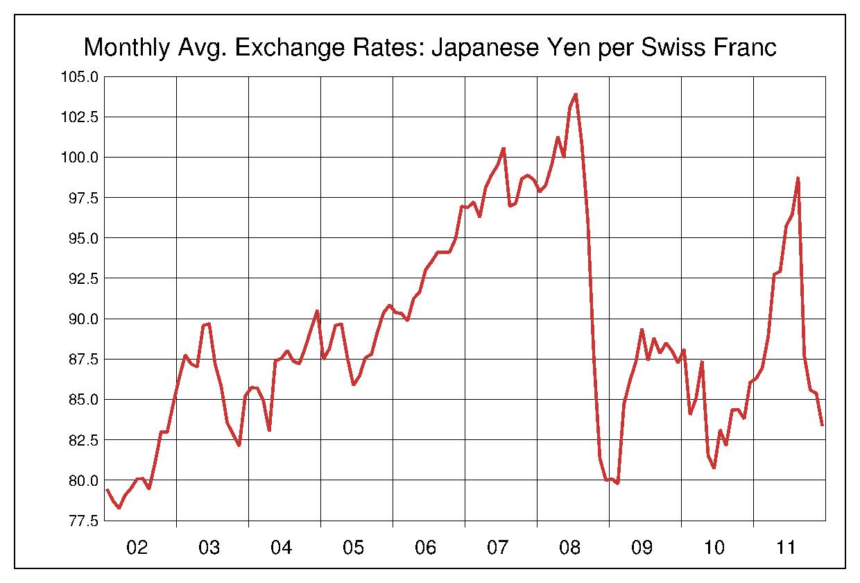 2002年から2011年まで10年間のスイスフラン対日本円のヒストリカルチャート