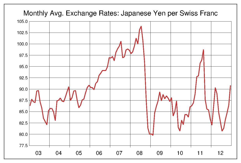 2003年から2012年まで10年間のスイスフラン対日本円のヒストリカルチャート