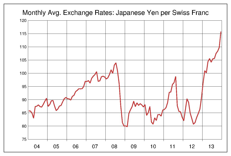 2004年から2013年まで10年間のスイスフラン対日本円のヒストリカルチャート