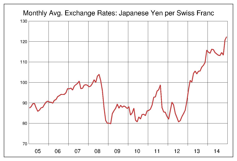 2005年から2014年まで10年間のスイスフラン対日本円のヒストリカルチャート