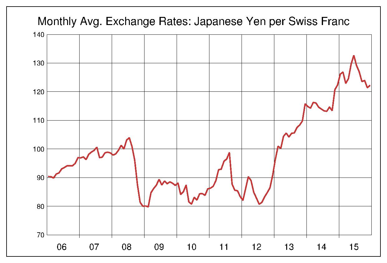2006年から2015年まで10年間のスイスフラン対日本円のヒストリカルチャート