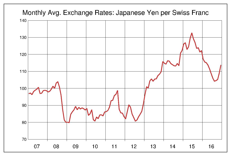 2007年から2016年まで10年間のスイスフラン対日本円のヒストリカルチャート