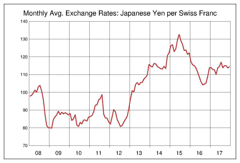 2008年から2017年まで10年間のスイスフラン対日本円のヒストリカルチャート
