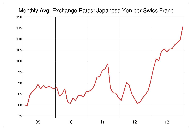 2009年から2013年まで5年間のスイスフラン対日本円のヒストリカルチャート