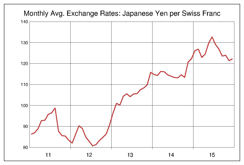 2011年から2015年まで5年間のスイスフラン対日本円のヒストリカルチャート