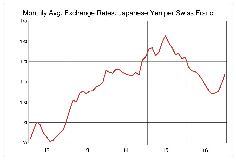 2012年から2016年まで5年間のスイスフラン対日本円のヒストリカルチャート