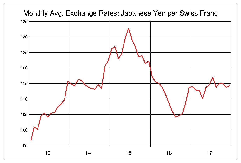 2013年から2017年まで5年間のスイスフラン対日本円のヒストリカルチャート
