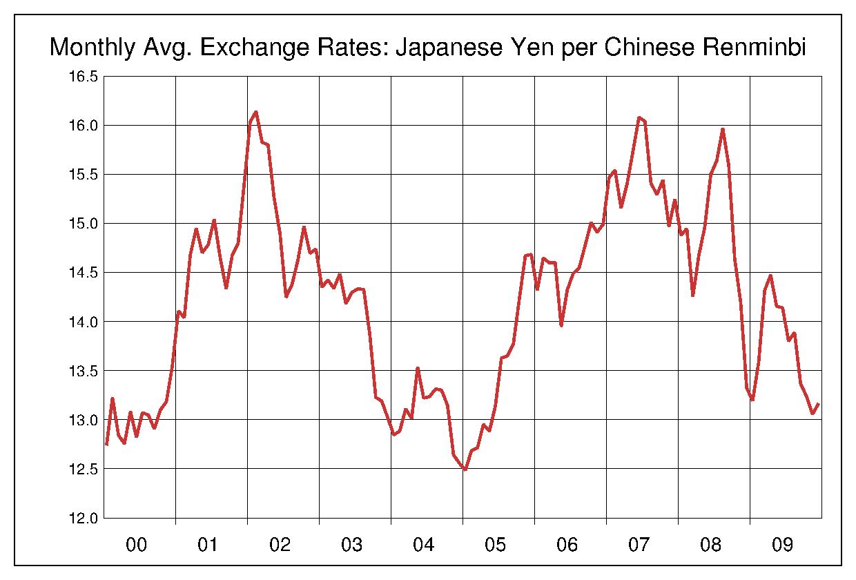 2000年から2009年まで10年間の中国元対日本円のヒストリカルチャート