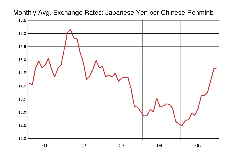 2001年から2005年まで5年間の中国元対日本円のヒストリカルチャート