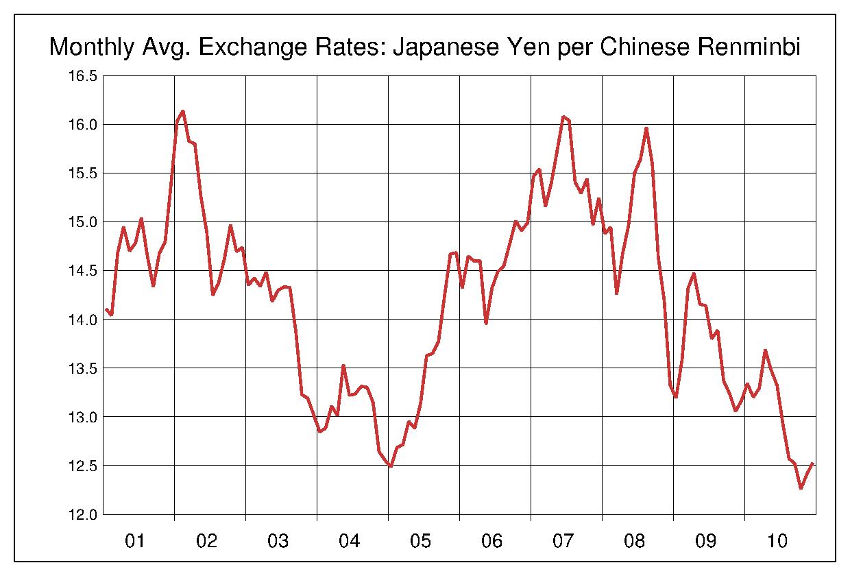 2001年から2010年まで10年間の中国元対日本円のヒストリカルチャート