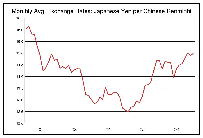 2002年から2006年まで5年間の中国元対日本円のヒストリカルチャート