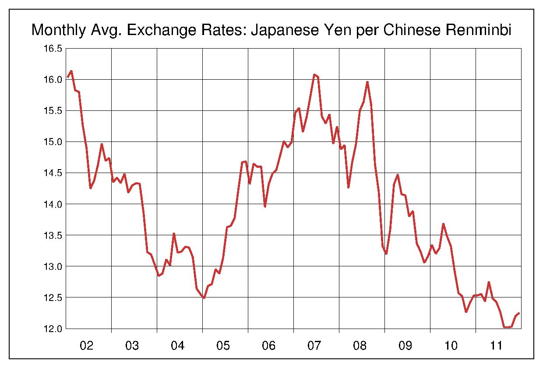 2002年から2011年まで10年間の中国元対日本円のヒストリカルチャート