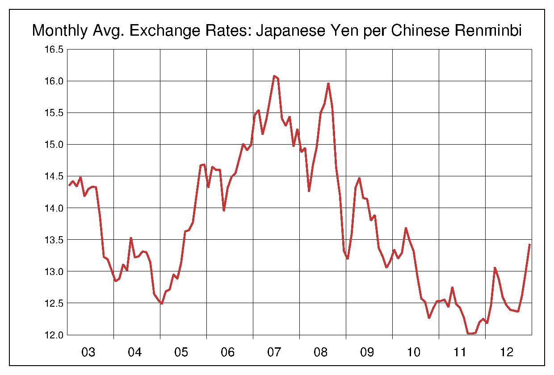 2003年から2012年まで10年間の中国元対日本円のヒストリカルチャート