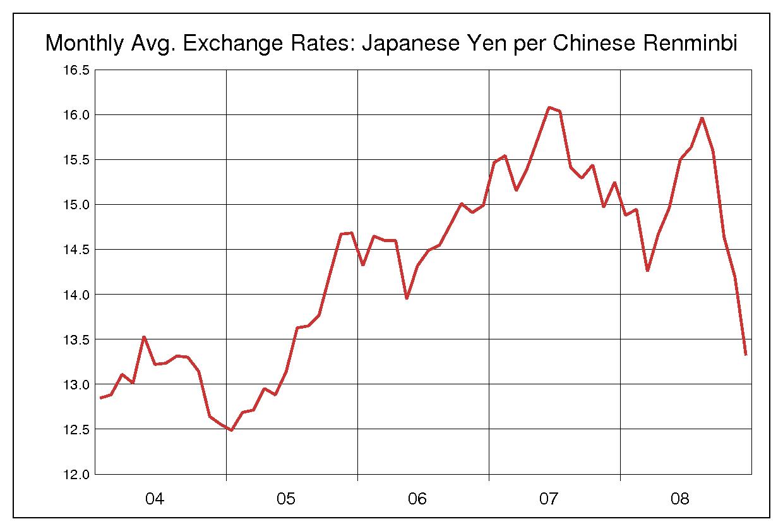 2004年から2008年まで5年間の中国元対日本円のヒストリカルチャート