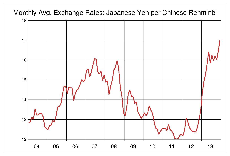 2004年から2013年まで10年間の中国元対日本円のヒストリカルチャート