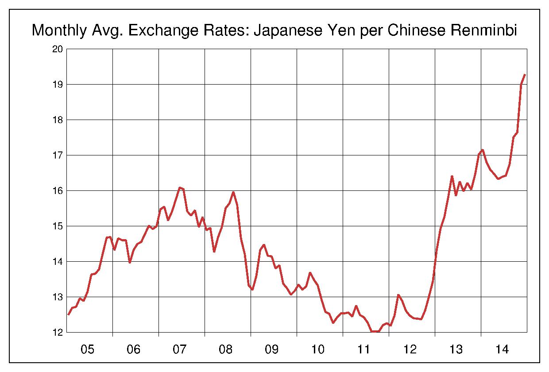 2005年から2014年まで10年間の中国元対日本円のヒストリカルチャート