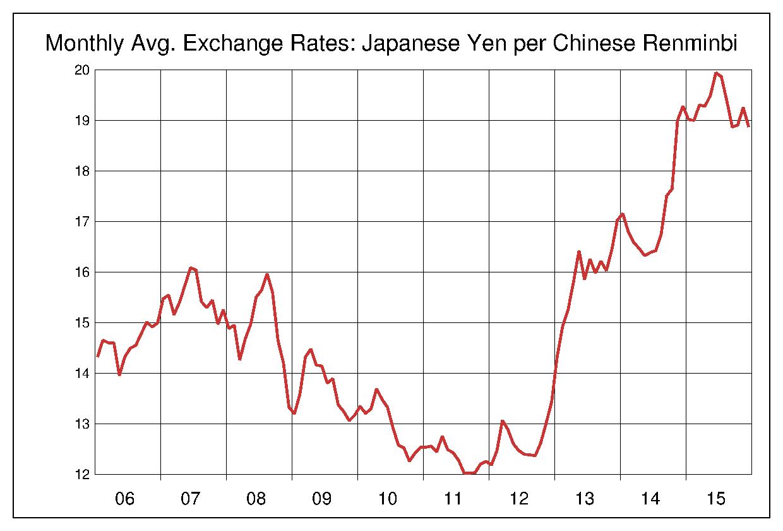 2006年から2015年まで10年間の中国元対日本円のヒストリカルチャート