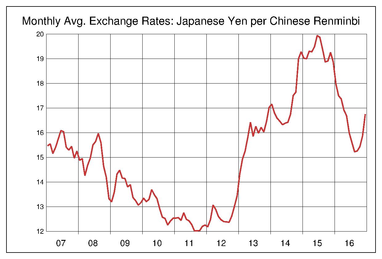 2007年から2016年まで10年間の中国元対日本円のヒストリカルチャート