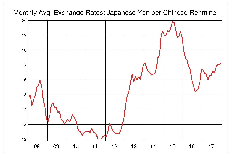 2008年から2017年まで10年間の中国元対日本円のヒストリカルチャート
