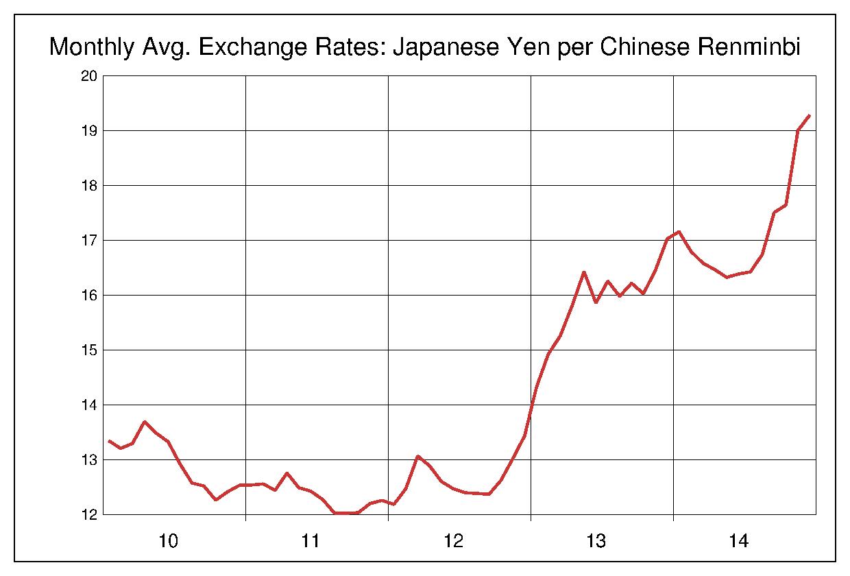 2010年から2014年まで5年間の中国元対日本円のヒストリカルチャート