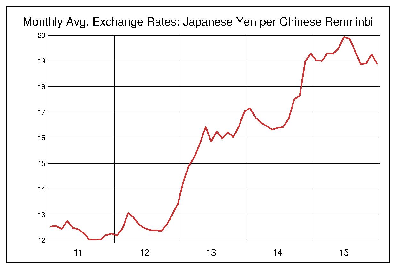 2011年から2015年まで5年間の中国元対日本円のヒストリカルチャート