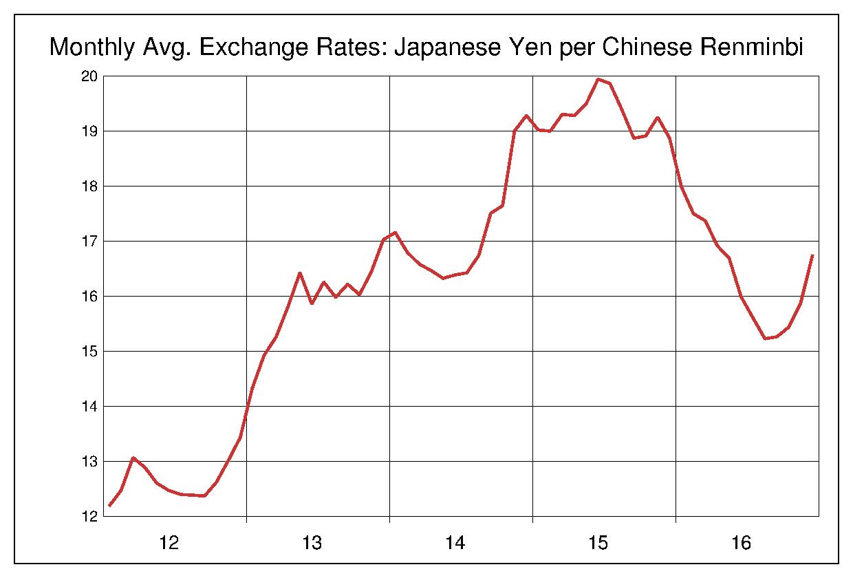 2012年から2016年まで5年間の中国元対日本円のヒストリカルチャート