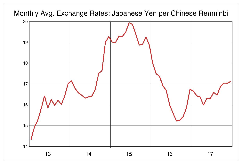 2013年から2017年まで5年間の中国元対日本円のヒストリカルチャート